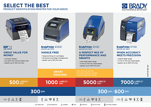 Product ID Printer Comparison Poster in English