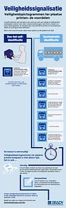 DIY Labeling Comparison Infographic in Dutch