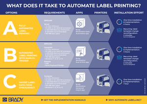What does it take to automate label printing?