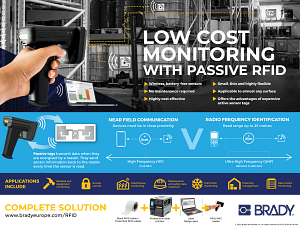 Low cost monitoring with passive RFID
