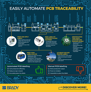 Easily automate PCB traceability