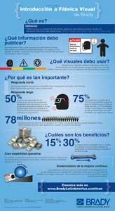 Infográfico de introducción a Fábrica Visual
