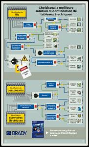Choisissez la meilleure solution d'identification de tableaux électriques