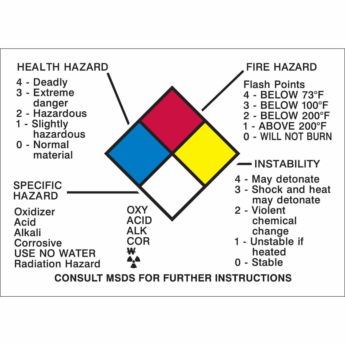 Brady Part 58511 Health Hazard Specific Fire Panel Mounted Push On Switch Physical Consult Msds For Further Sign