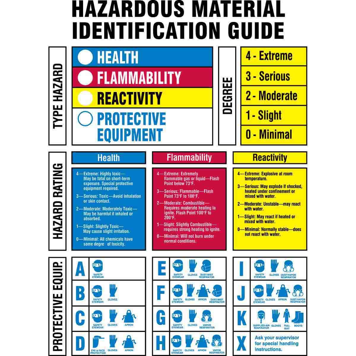 Hazardous Material Identification Guide Pdf Car Owners Manual
