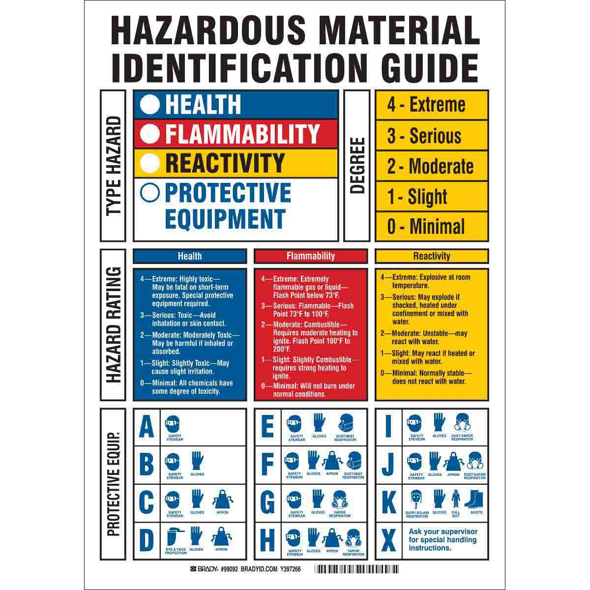 It is an image of Simplicity Health Flammability Reactivity Labels