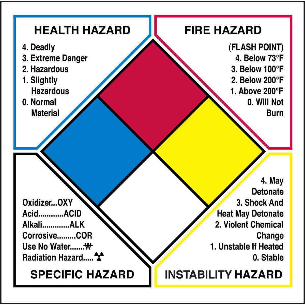 Hazard Diamond: Write-on NFPA Diamond Labels